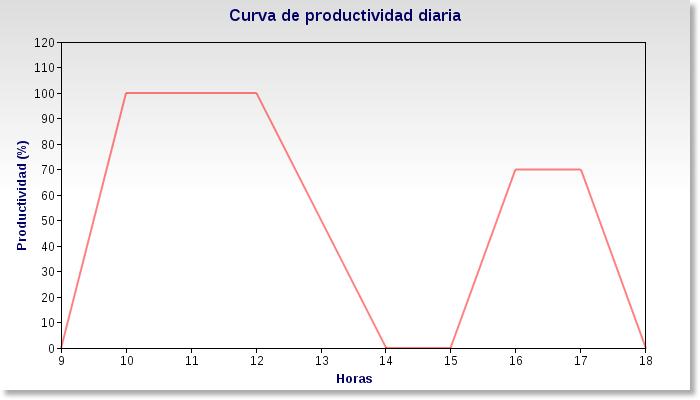 Curva productividad