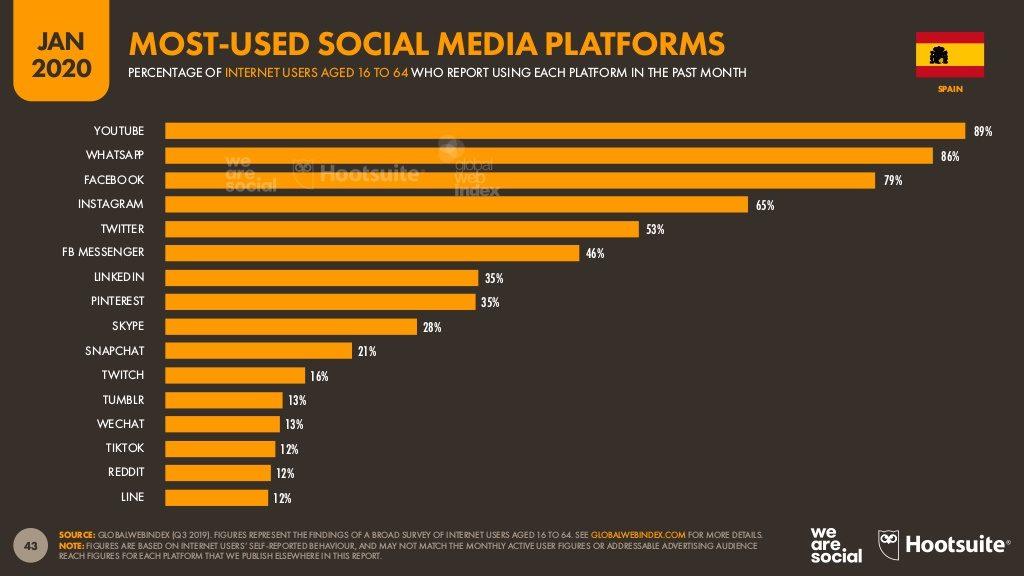 Redes Sociales más usadas 2020